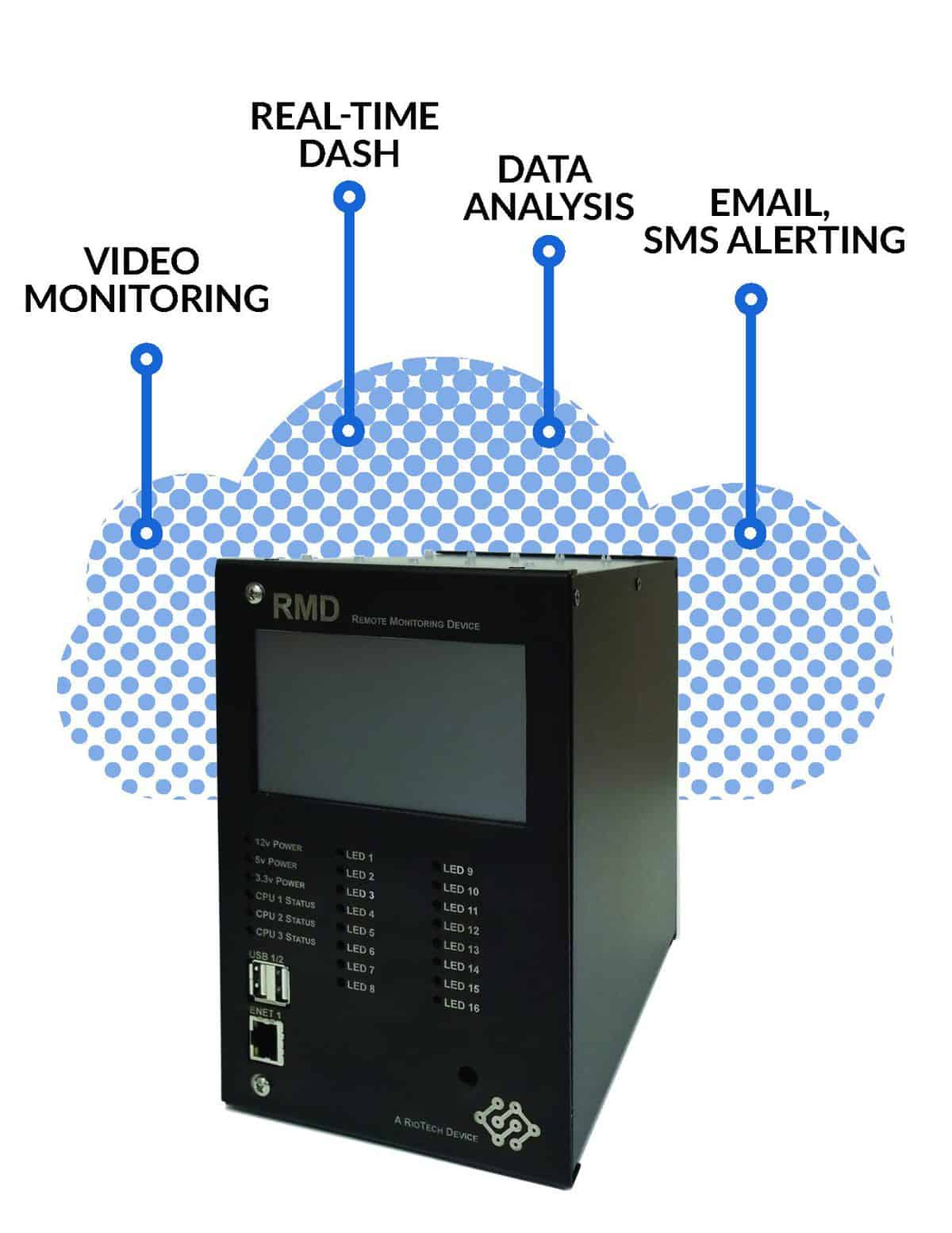RMD cloud graphic